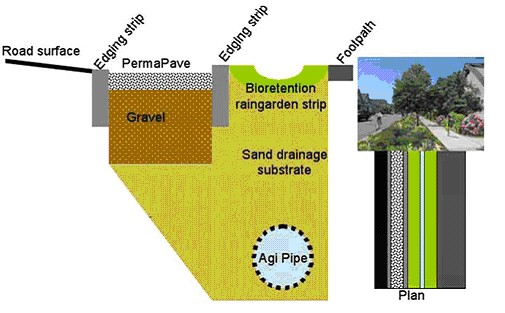 Permeable Pavers | Sustainable Stormwater Management